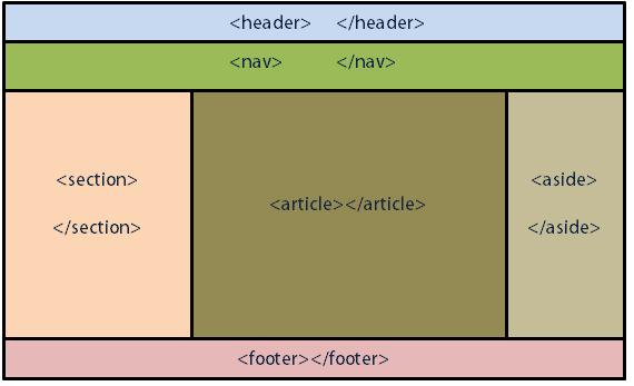 آموزش تگهای html5