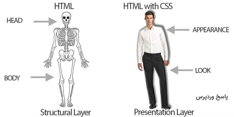 آموزش جامع HTML و CSS