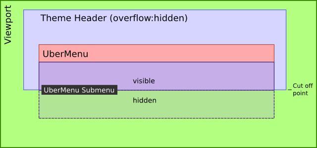 آموزش ویژگی overflow در css